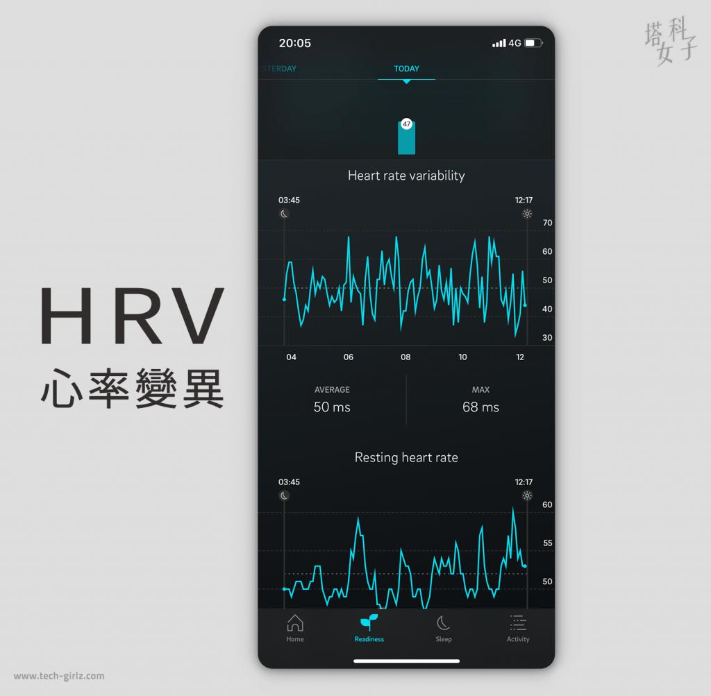 智慧戒指 Oura Ring App|追蹤睡眠數據 心率變異 HRV
