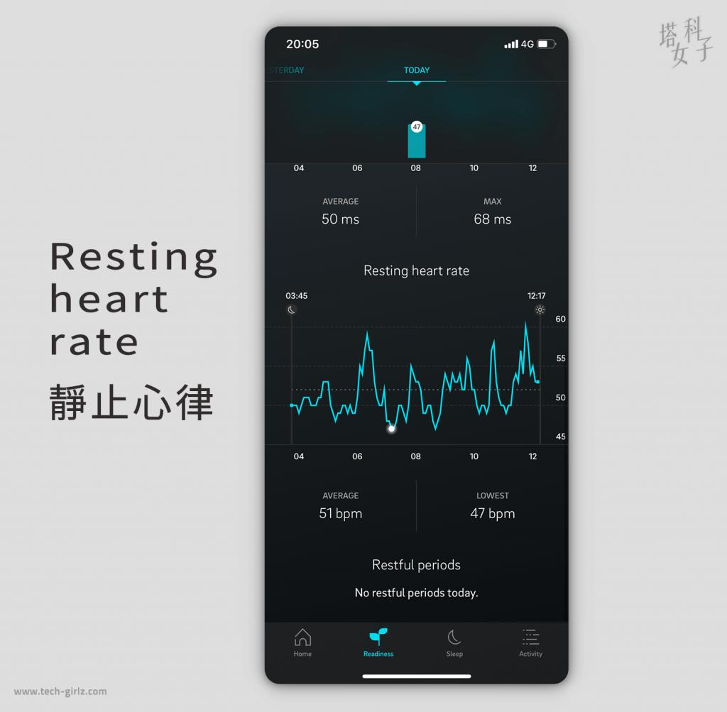 智慧戒指 Oura Ring App|追蹤睡眠數據 靜止心率
