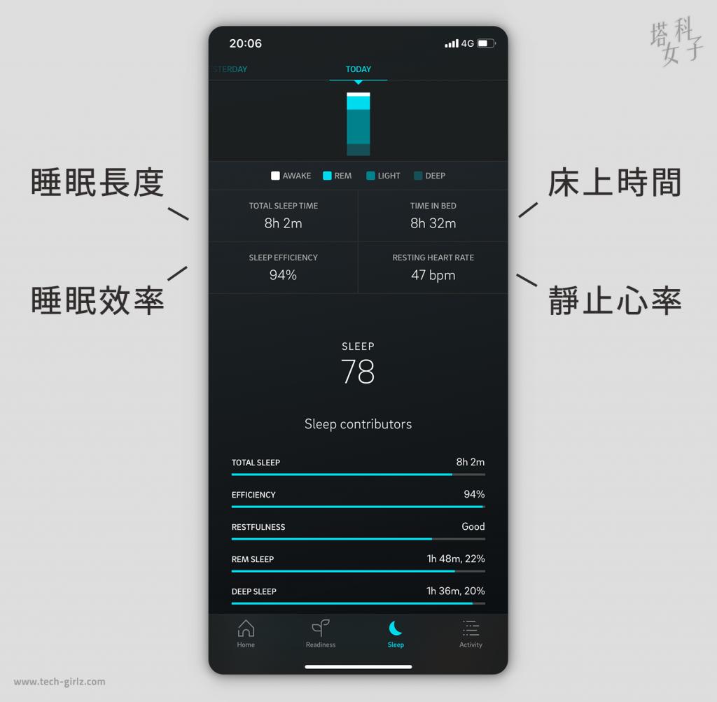 智慧戒指 Oura Ring App|追蹤睡眠數據與睡眠品質